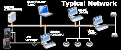 TypicalNetwork2